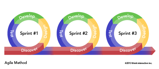 Agile-Development-diagram_03.png