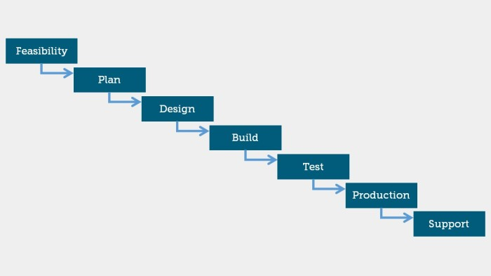 Waterfall vs agile project management models my for Waterfall it project management